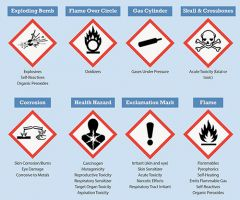 Chemical Hazard Communication Environmental Health And